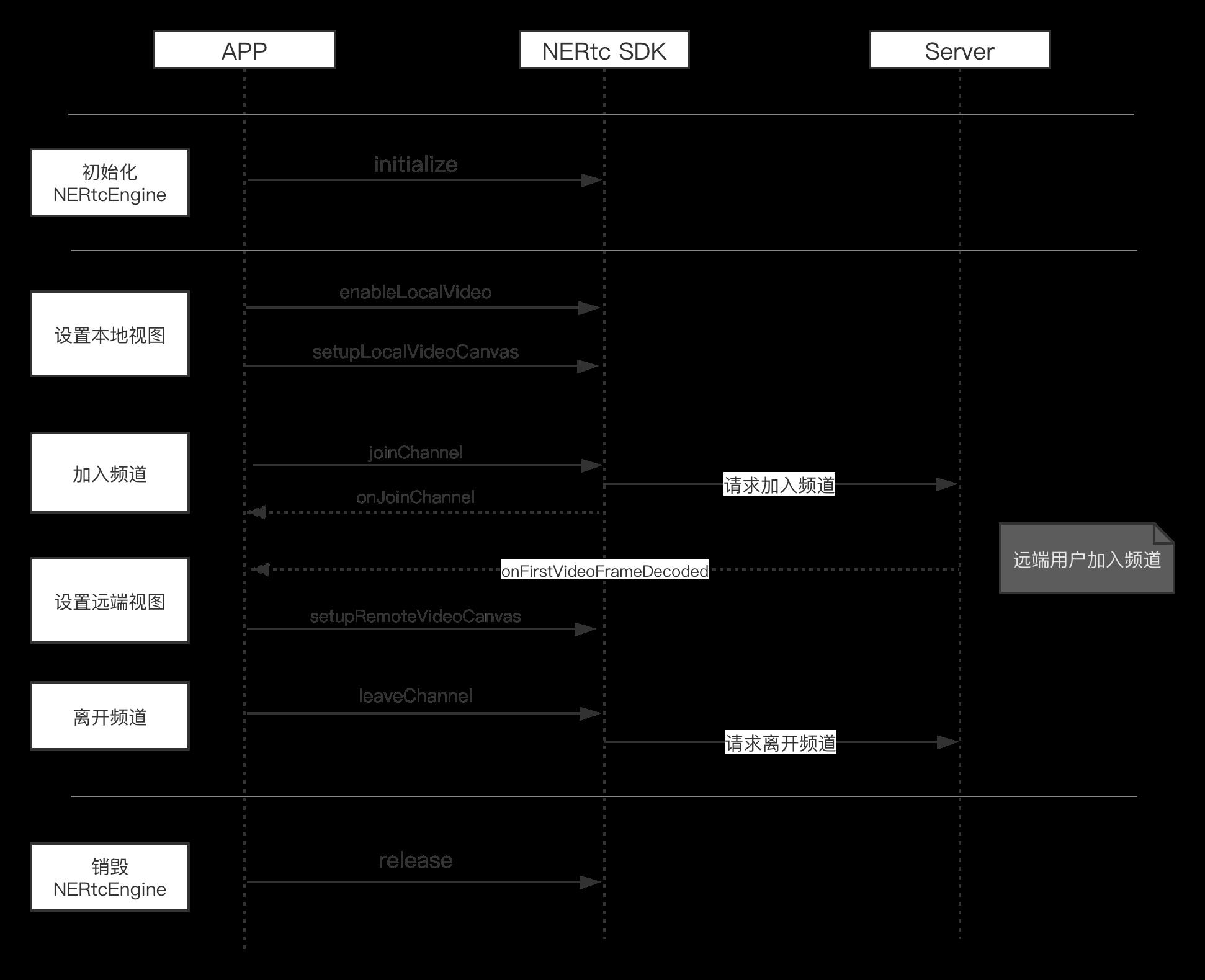 音视频通话流程图2