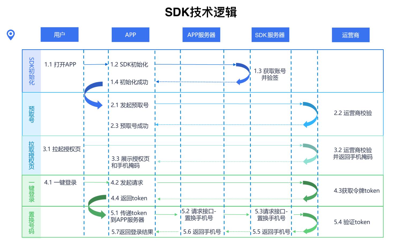 SDK技术逻辑